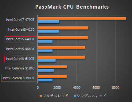 Core i5-6400T_プロセッサー性能比較