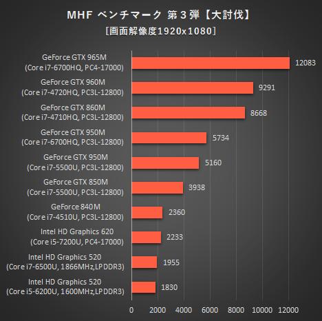 468_日本HPノートPC_MHF ベンチマーク第3弾【大討伐】_160924
