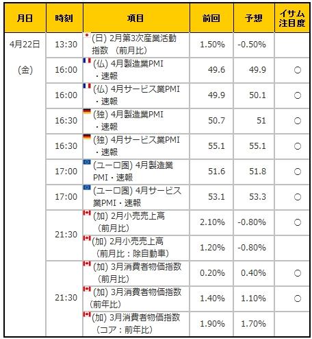 経済指標20160422