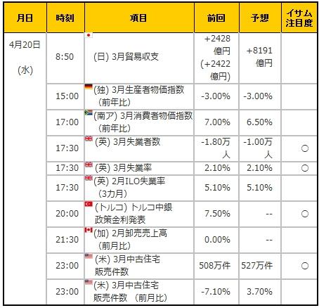 経済指標20160420