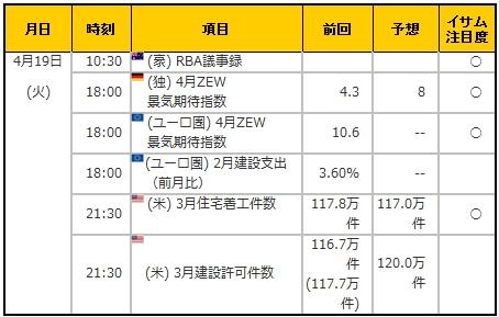 経済指標20160419