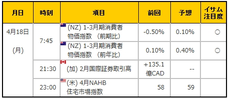経済指標20160418