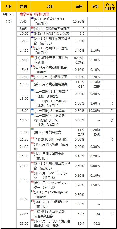 経済指標20160429