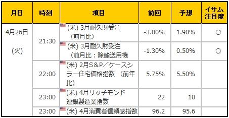 経済指標20160426