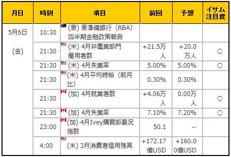 経済指標20160506