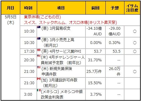経済指標20160505