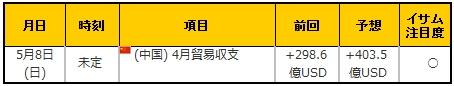 経済指標20160508