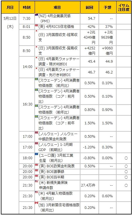 経済指標20160512