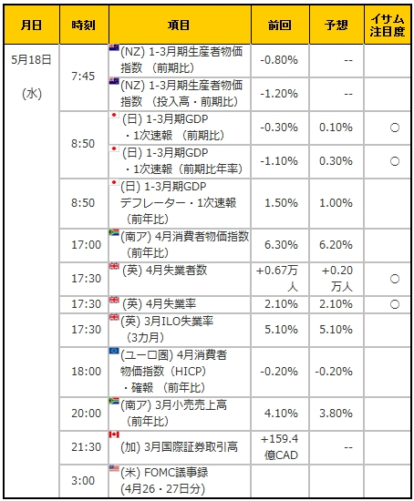 経済指標20160518