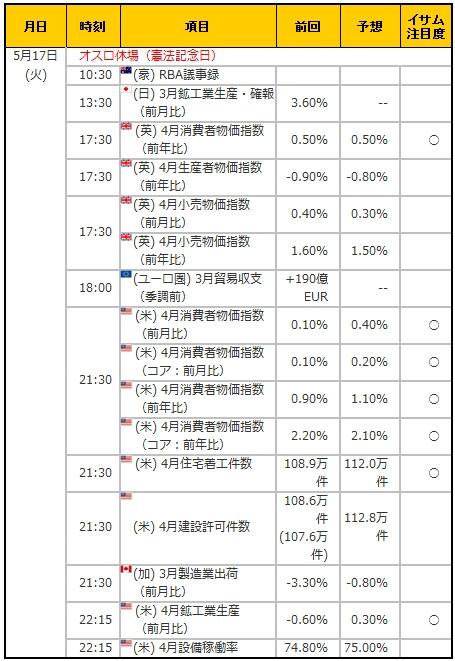 経済指標20160517