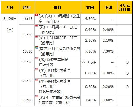 経済指標20160526