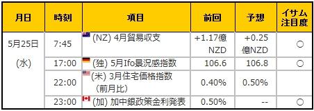 経済指標20160525