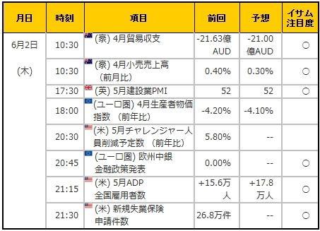 経済指標20160602