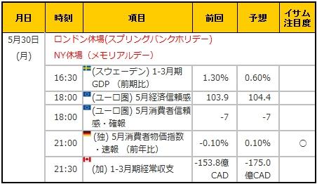 経済指標20160530