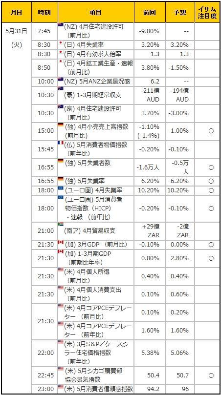 経済指標20160531
