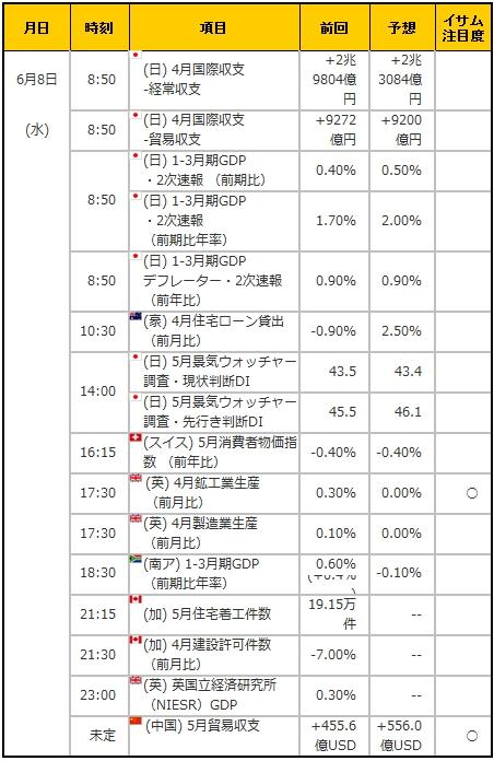 経済指標20160608