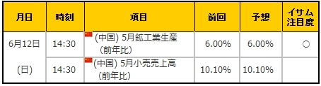 経済指標20160612