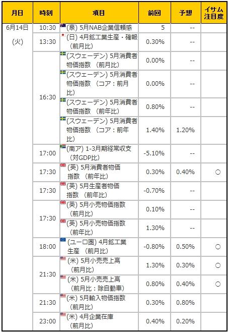 経済指標20160614
