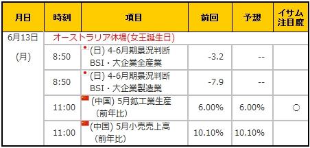 経済指標20160613