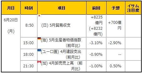 経済指標20160620