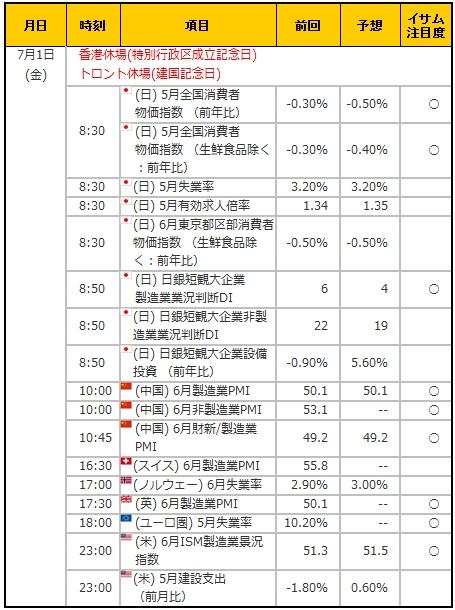 経済指標20160701