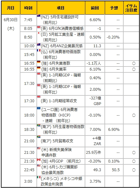 経済指標20160630