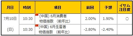 経済指標20160709