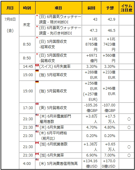 経済指標20160708