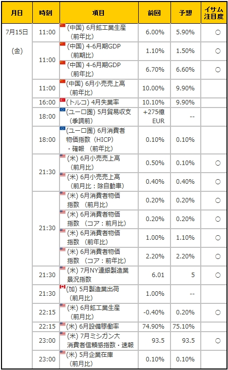 経済指標20160715