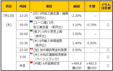経済指標20160713