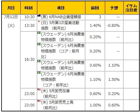 経済指標20160712