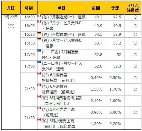経済指標20160722