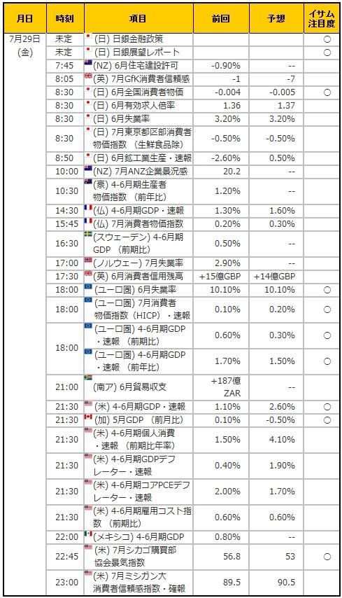 経済指標20160729