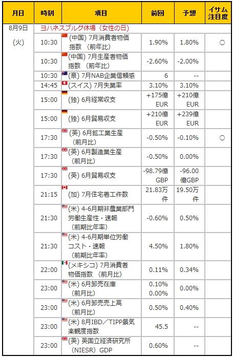 経済指標20160809