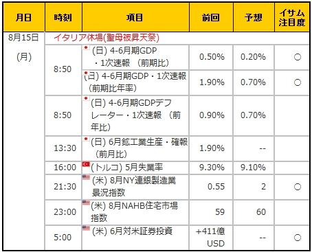 経済指標20160815