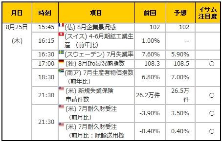 経済指標20160825