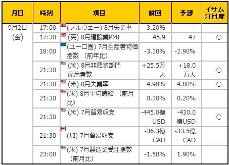 経済指標20160902