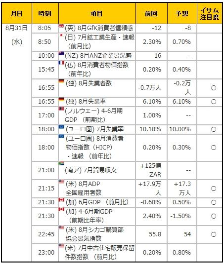 経済指標20160831
