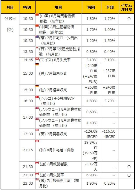 経済指標20160909