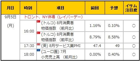 経済指標20160905