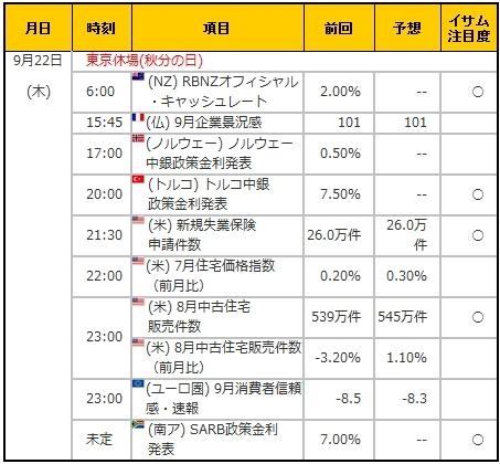 経済指標20160922