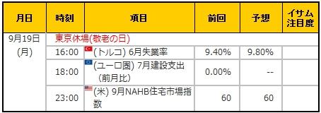 経済指標20160919