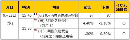 経済指標20160928