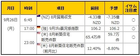 経済指標20160926