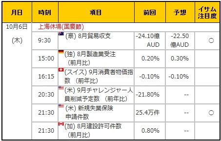 経済指標20161006