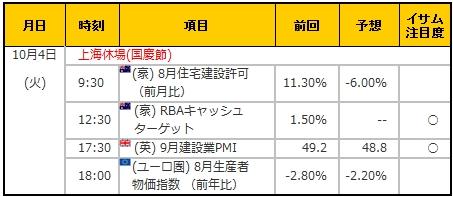 経済指標20161004