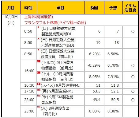 経済指標20161003