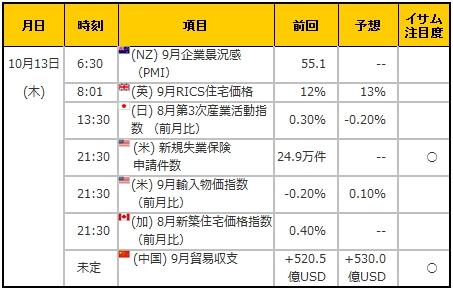 経済指標20161013