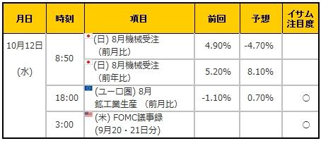 経済指標20161012