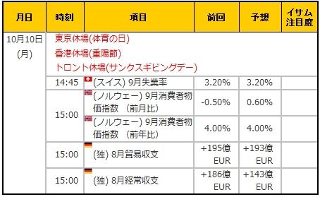 経済指標20161010